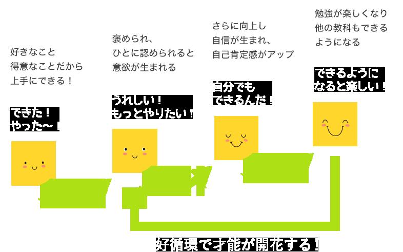 支援イメージ